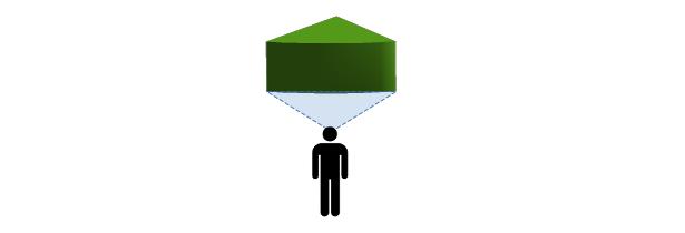 Diagramm Funktionsbereich - Blickwinkel
